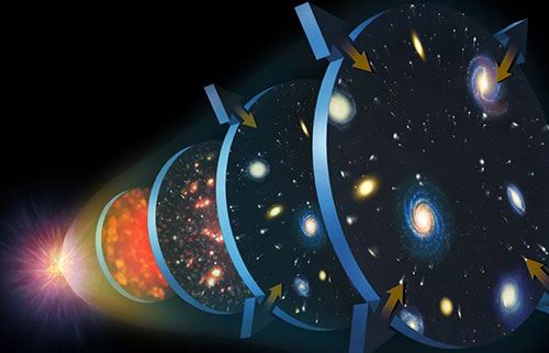 我们是否会确切地知道宇宙是如何膨胀成存在的?