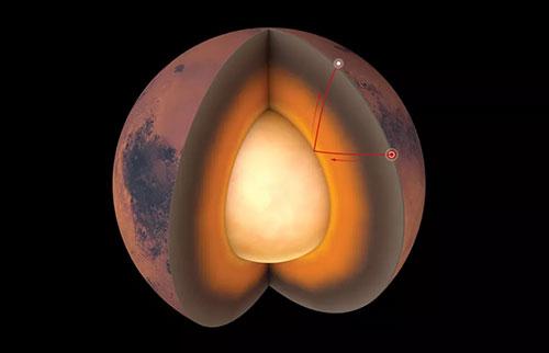 科学家首次绘制了火星神秘的内部图
